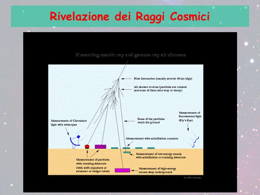 Rivelazione dei Raggi Cosmici
