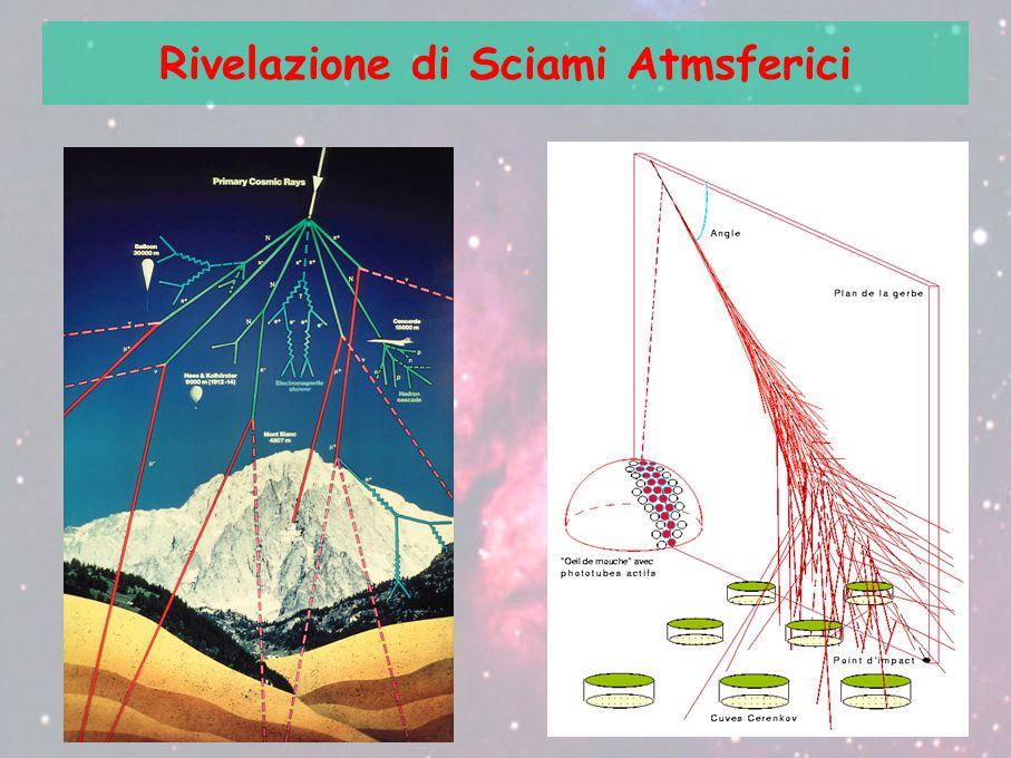 Rivelazione di Sciami Atmsferici