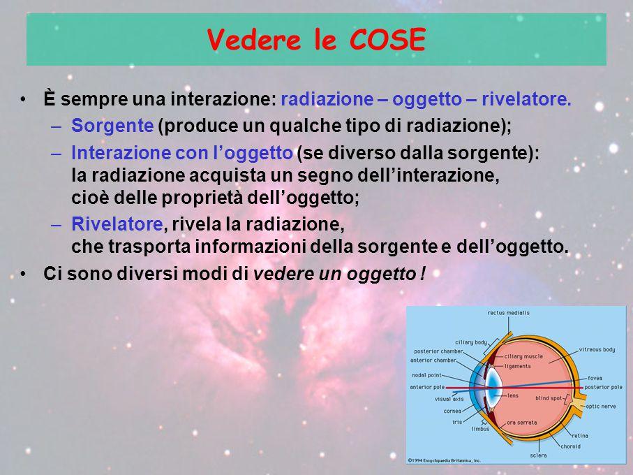 Vedere le COSE È sempre una interazione: radiazione – oggetto – rivelatore. –Sorgente (produce un qualche tipo di radiazione); –Interazione con l'ogge