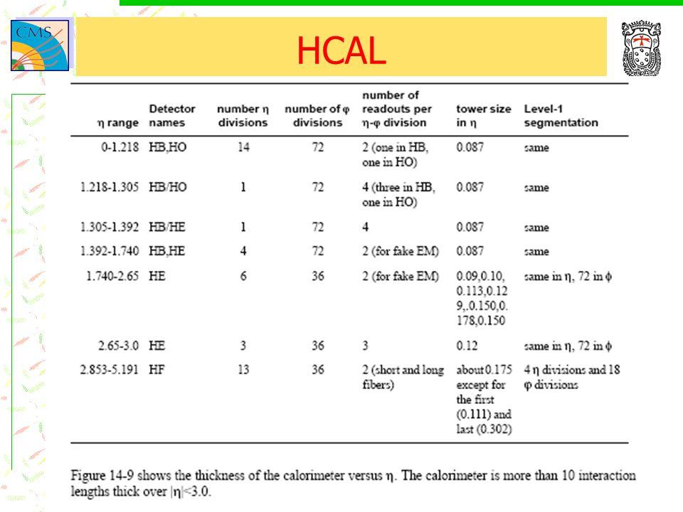 16/11/2004Tommaso Boccali60 HCAL