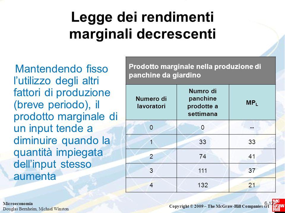 Microeconomia Douglas Bernheim, Michael Winston Copyright © 2009 – The McGraw-Hill Companies srl Legge dei rendimenti marginali decrescenti Mantendend