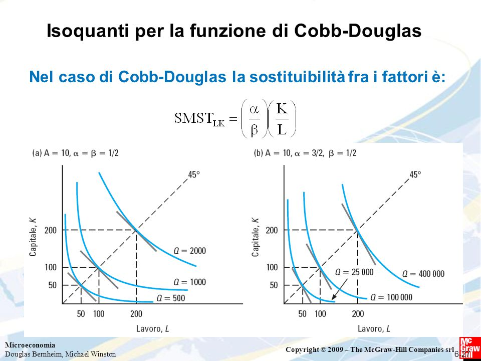 Microeconomia Douglas Bernheim, Michael Winston Copyright © 2009 – The McGraw-Hill Companies srl Isoquanti per la funzione di Cobb-Douglas 6-27 Nel ca
