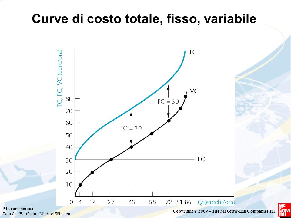 Microeconomia Douglas Bernheim, Michael Winston Copyright © 2009 – The McGraw-Hill Companies srl Curve di costo totale, fisso, variabile
