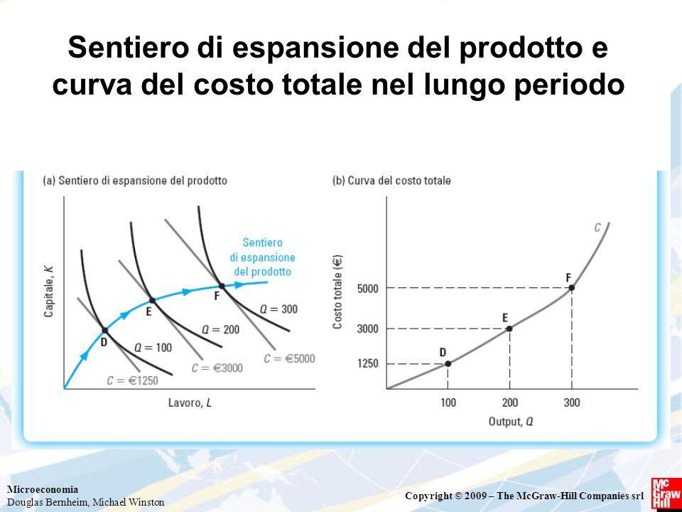 Microeconomia Douglas Bernheim, Michael Winston Copyright © 2009 – The McGraw-Hill Companies srl Sentiero di espansione del prodotto e curva del costo