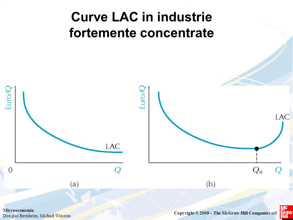 Microeconomia Douglas Bernheim, Michael Winston Copyright © 2009 – The McGraw-Hill Companies srl Curve LAC in industrie fortemente concentrate