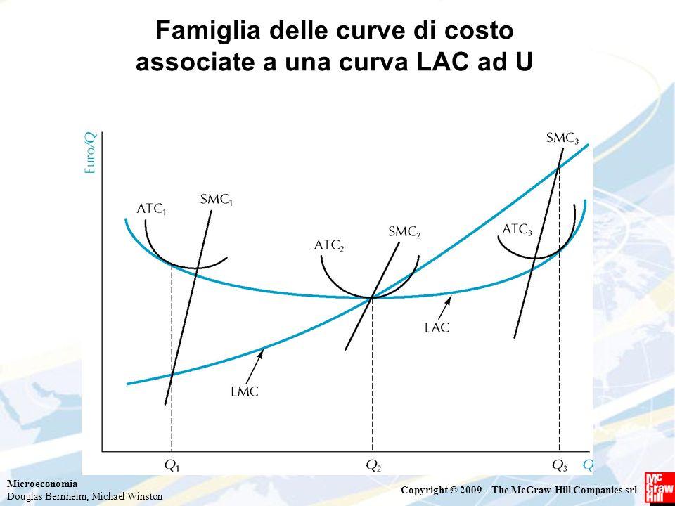 Microeconomia Douglas Bernheim, Michael Winston Copyright © 2009 – The McGraw-Hill Companies srl Famiglia delle curve di costo associate a una curva L