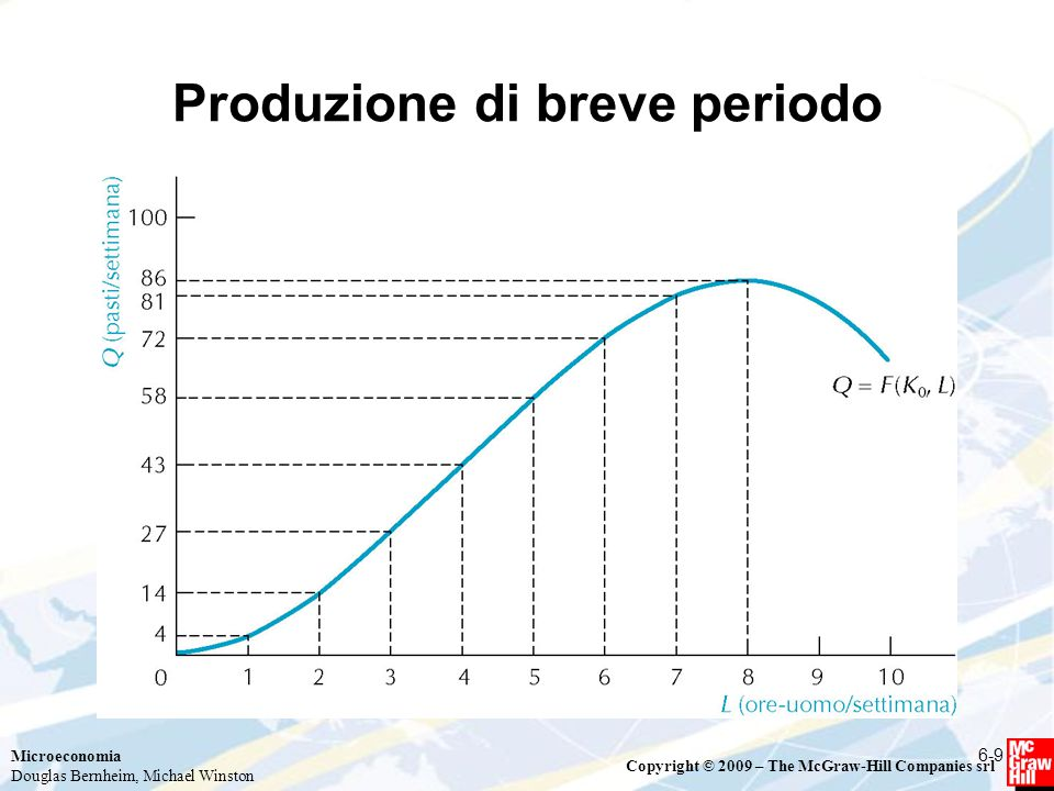 Microeconomia Douglas Bernheim, Michael Winston Copyright © 2009 – The McGraw-Hill Companies srl I costi nel lungo periodo  Per determinare la funzione di costo dell'impresa occorre individuare la combinazione di minimo costo per ogni possibile livello di output  Il sentiero di espansione della produzione mostra la combinazione di minimo costo dei fattori per tutti i livelli di output, una volta fissati i prezzi degli input  In corrispondenza del sentiero di espansione dell'output è possibile definire la curva del costo totale di lungo periodo (LTC)  L'andamento della LTC dipende dai rendimenti di scala della funzione di produzione