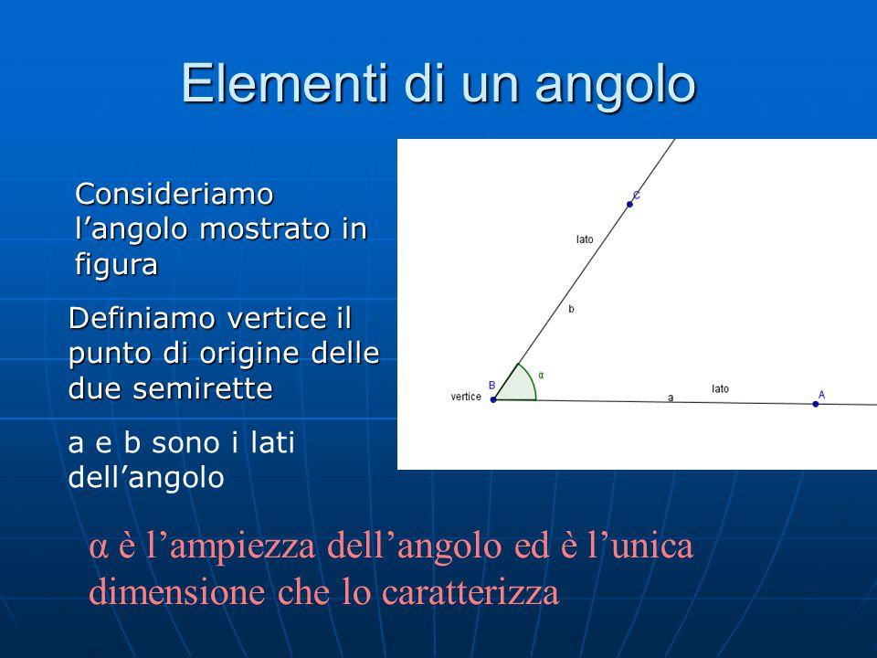 Angoli concavi e convessi Dalla definizione di piano emerge chiaramente che 2 semirette aventi un origine in comune formano 2 angoli perché il piano viene diviso in due parti Definiamo convesso l'angolo che non contiene il prolungamento dei sui lati cioè l'angolo  Definiamo concavo l'angolo che contiene il prolungamento dei sui lati cioè l'angolo 