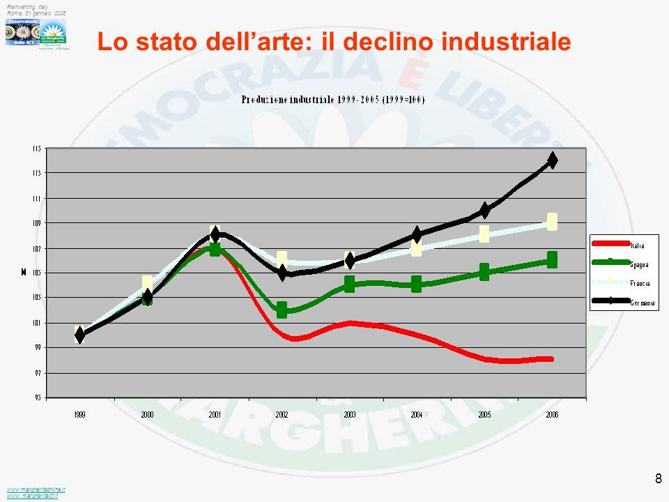 Dipartimento Innovazione e Sviluppo www.margheritaonline.it www.,margheritaict.it Reinventing Italy Roma, 31 gennaio 2006 8 Lo stato dell'arte: il declino industriale