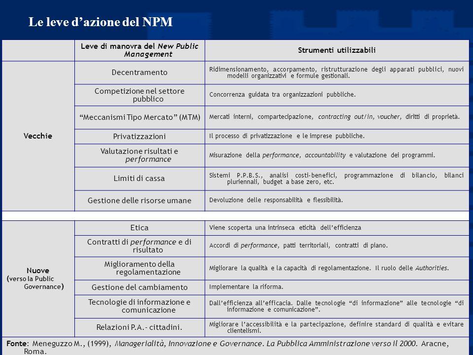 Prof. Luciano Hinna Leve di manovra del New Public Management Strumenti utilizzabili Vecchie Decentramento Ridimensionamento, accorpamento, ristruttur