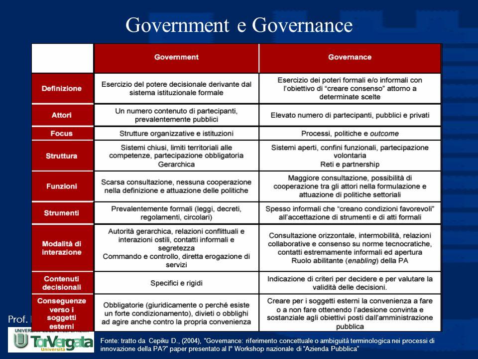 """Prof. Luciano Hinna Government e Governance Fonte: tratto da Cepiku D., (2004), """"Governance: riferimento concettuale o ambiguità terminologica nei pro"""