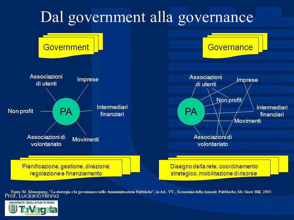 Prof. Luciano Hinna Dal government alla governance GovernmentGovernance PA Associazioni di utenti Imprese Intermediari finanziari Movimenti Associazio