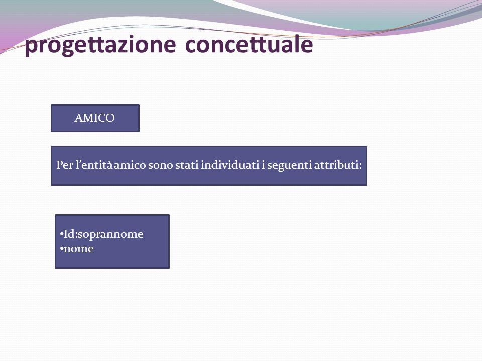 Per l'entità amico sono stati individuati i seguenti attributi: AMICO Id:soprannome nome progettazione concettuale