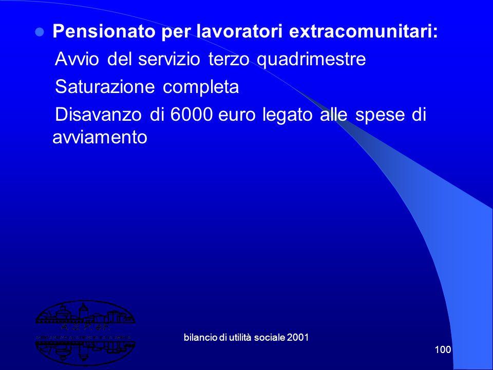 bilancio di utilità sociale 2001 99 Dormitorio/Casa di Accoglienza: Riduzione trasferimenti (50.000 euro) Disavanzo finale (22-23000 euro) Incremento