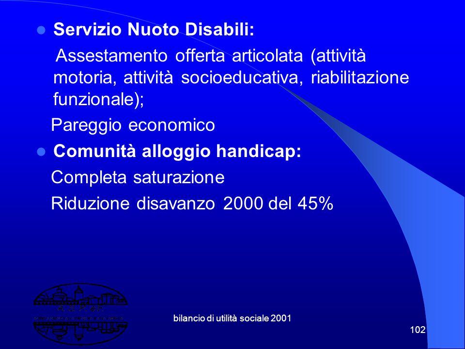 bilancio di utilità sociale 2001 101 Progetto Giovani: Vedi sito www.aspefmantova.it – relazione completa 1999-2001 Compimento impegno di ASPeF Centro