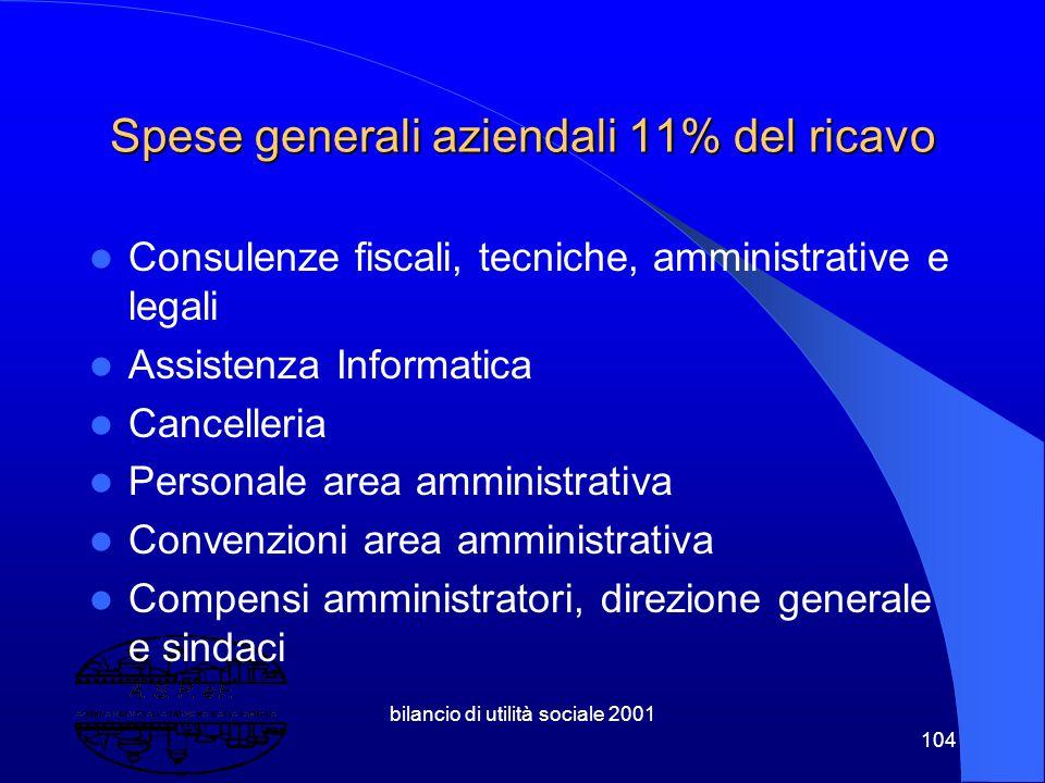 """bilancio di utilità sociale 2001 103 Farmacia Gramsci 2001 160.000 euro di utile netto 2000 110.000 """" """" 1999 55.000 """" """" Farmacia Due Pini 2001 150.000"""