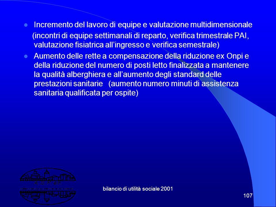 bilancio di utilità sociale 2001 106 10.7 Principali indicatori qualitativi Rsa Isabella d'Este Lista di attesa costante attorno alle 110-125 persone;