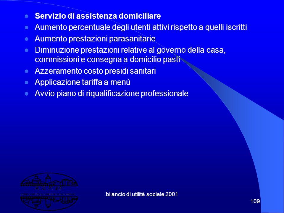 bilancio di utilità sociale 2001 108 CDI Andrea Bertolini Lista d'attesa : mediamente 4 utenti Dimissioni ospiti : 10% Frequenza media per utente : su