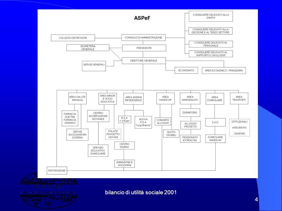 bilancio di utilità sociale 2001 24 1.5 Ma l'integrazione è un problema di governo Per la complessità degli attori Per la differenza istituzionale ( Regioni, Province, Comuni ) Per la competenza :promuovere l'integrazione necessita di competenze specifiche.