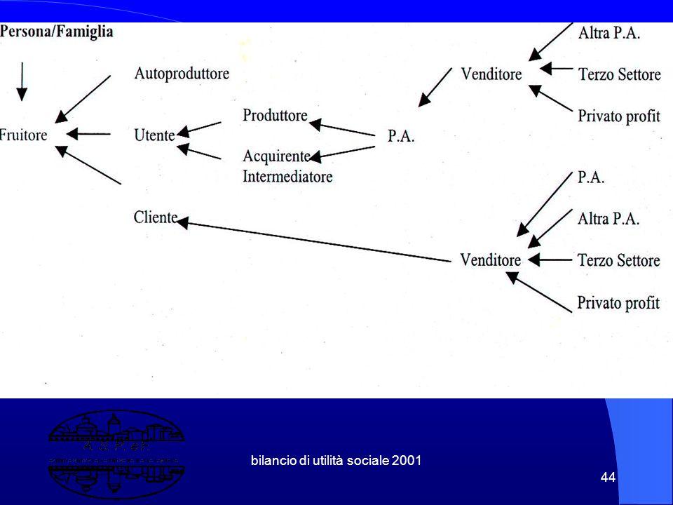 """bilancio di utilità sociale 2001 43 4. Il Soggetto da Valutare Aspef : Azienda di Utilità Sociale con una Doppia Mission, dentro un"""" Quasi Mercato di"""