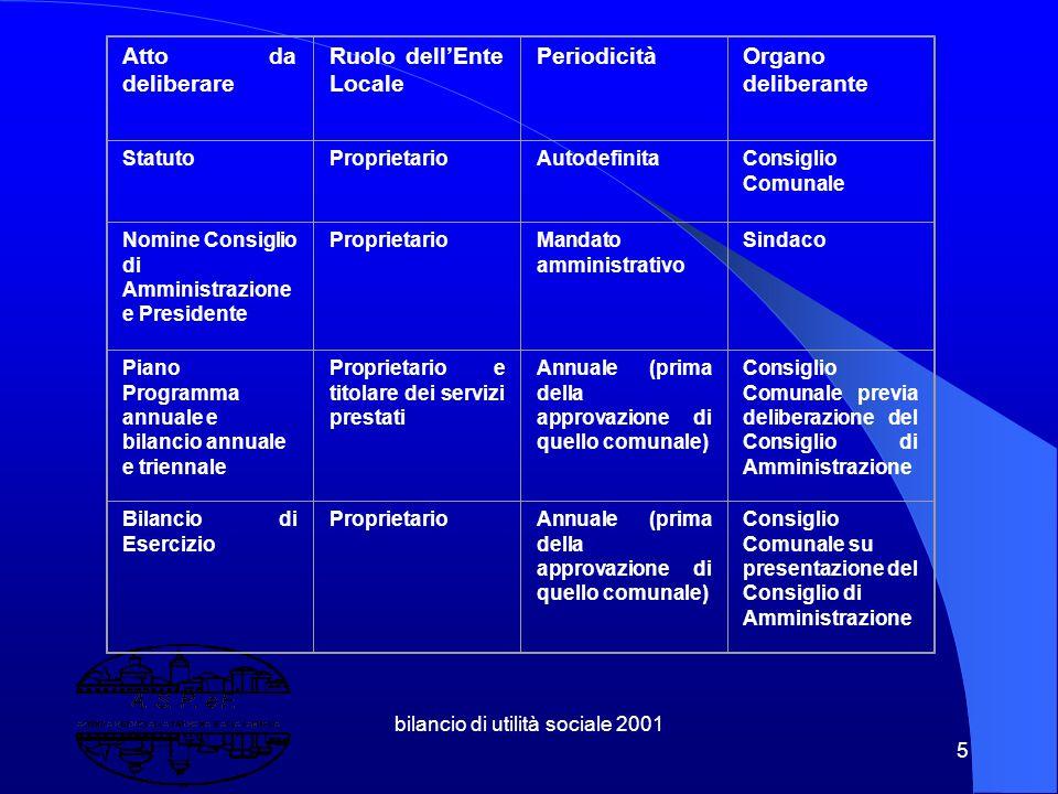 bilancio di utilità sociale 2001 95 Completamento pensionato extracomunitari (20 posti) Avvio lavori rsa Luigi Bianchi