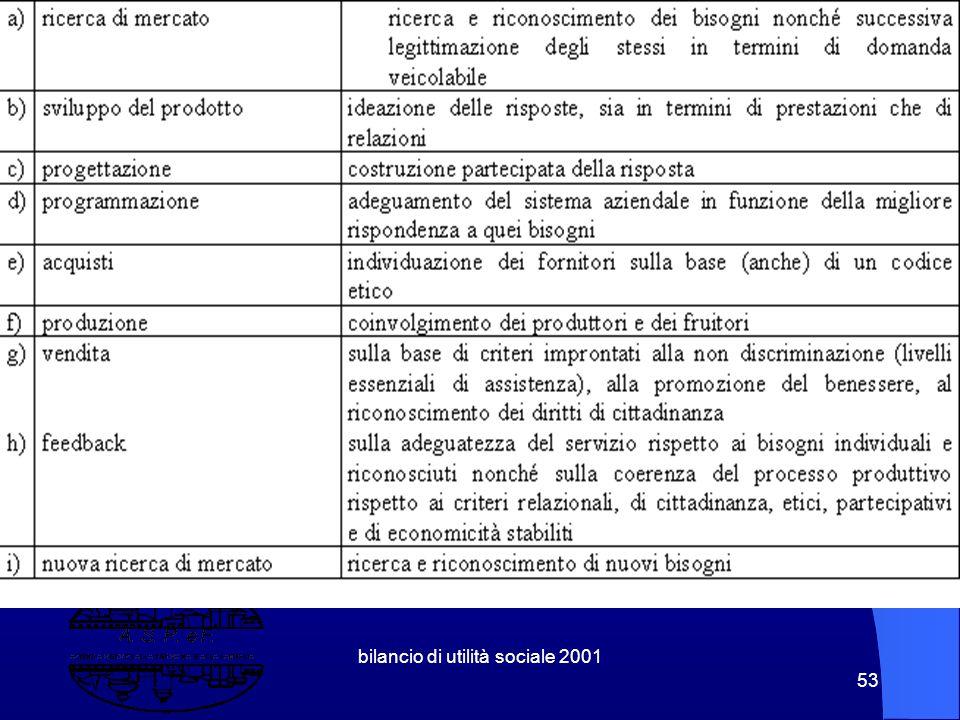bilancio di utilità sociale 2001 52 6. Qualità, Qualità Sociale e Utilità Sociale Il Circolo della Legittimazione del Bisogno Produrre Utilità Sociale