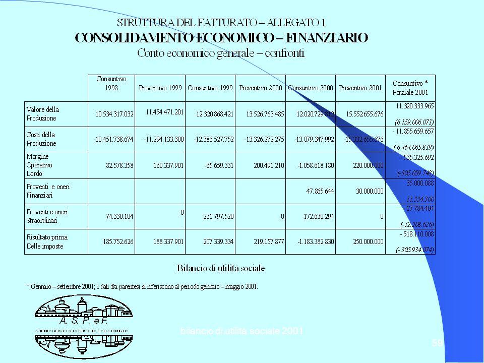 bilancio di utilità sociale 2001 58 8.2 Struttura del fatturato