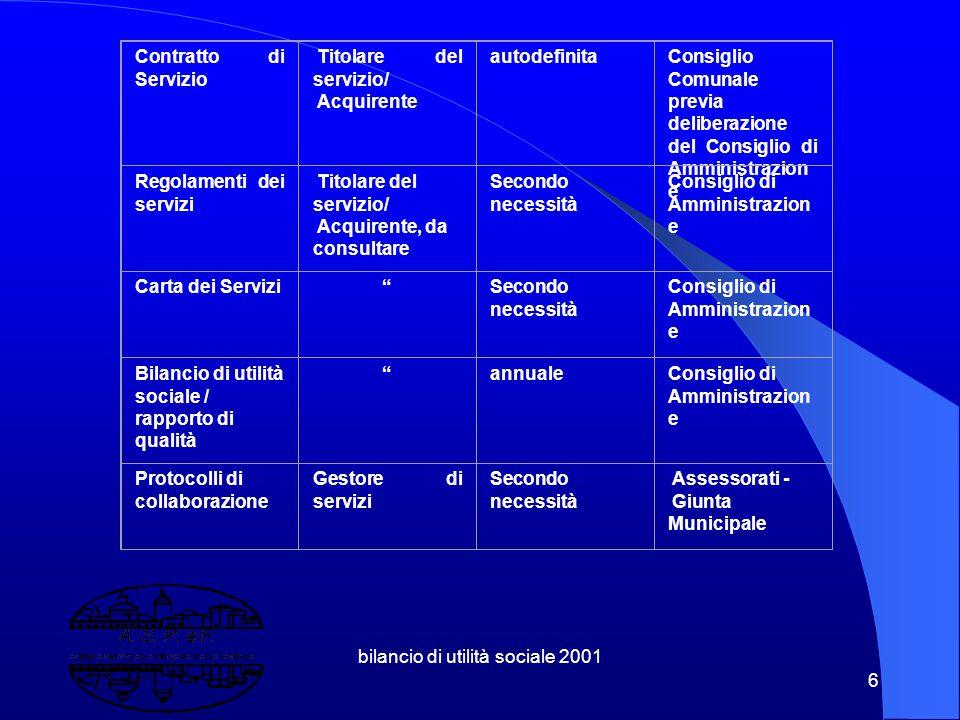 bilancio di utilità sociale 2001 46 4.3 A.S.P.eF.