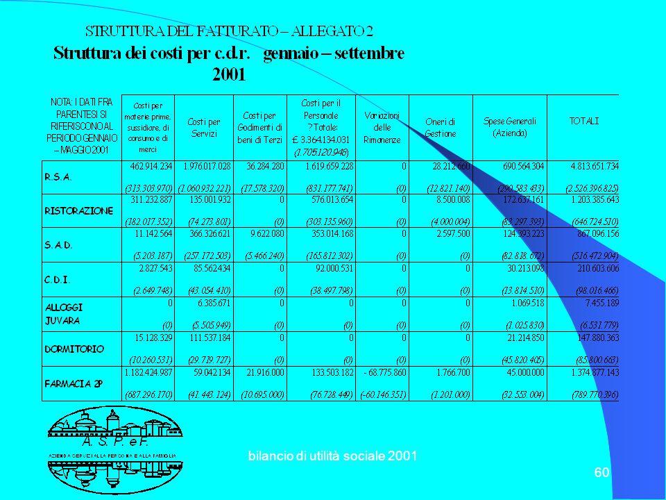 bilancio di utilità sociale 2001 59