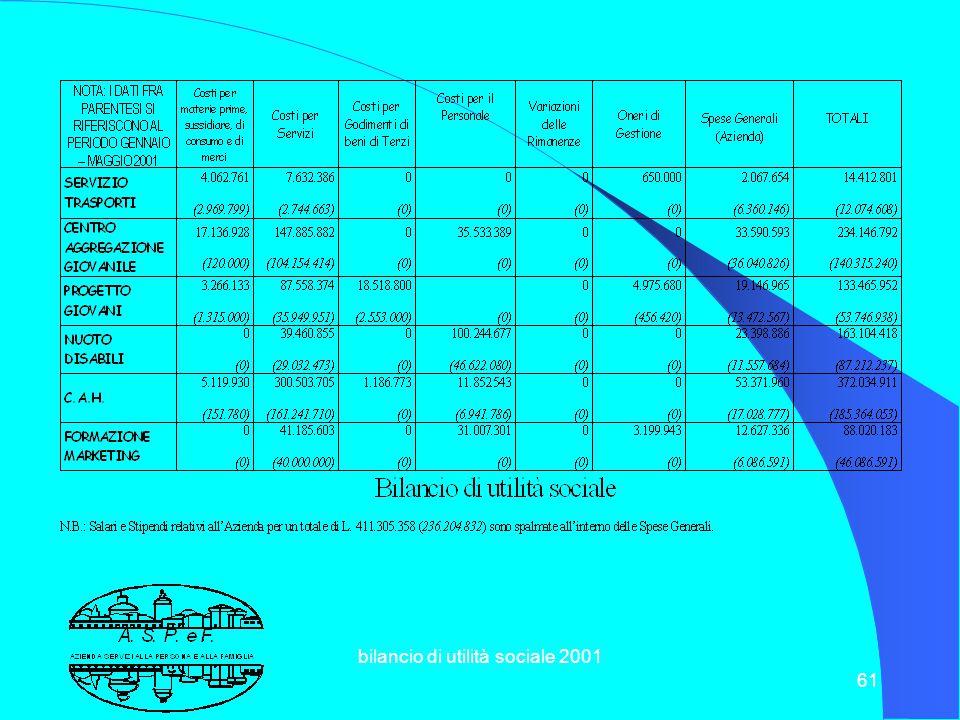 bilancio di utilità sociale 2001 60