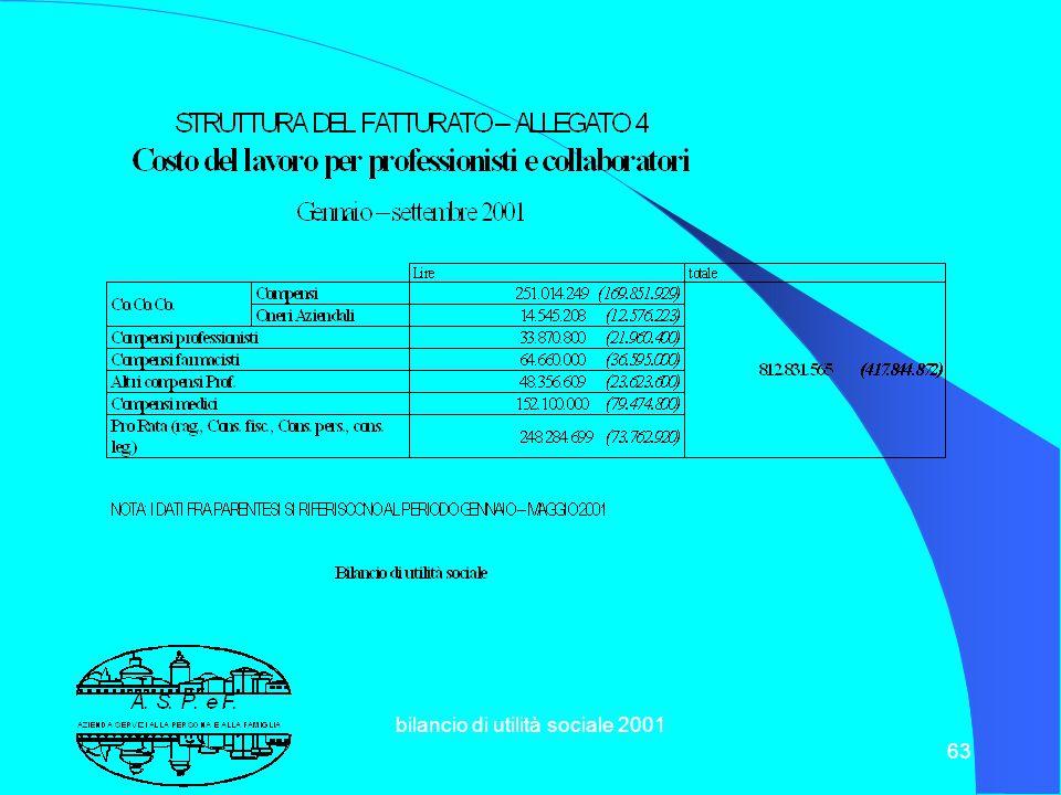 bilancio di utilità sociale 2001 62