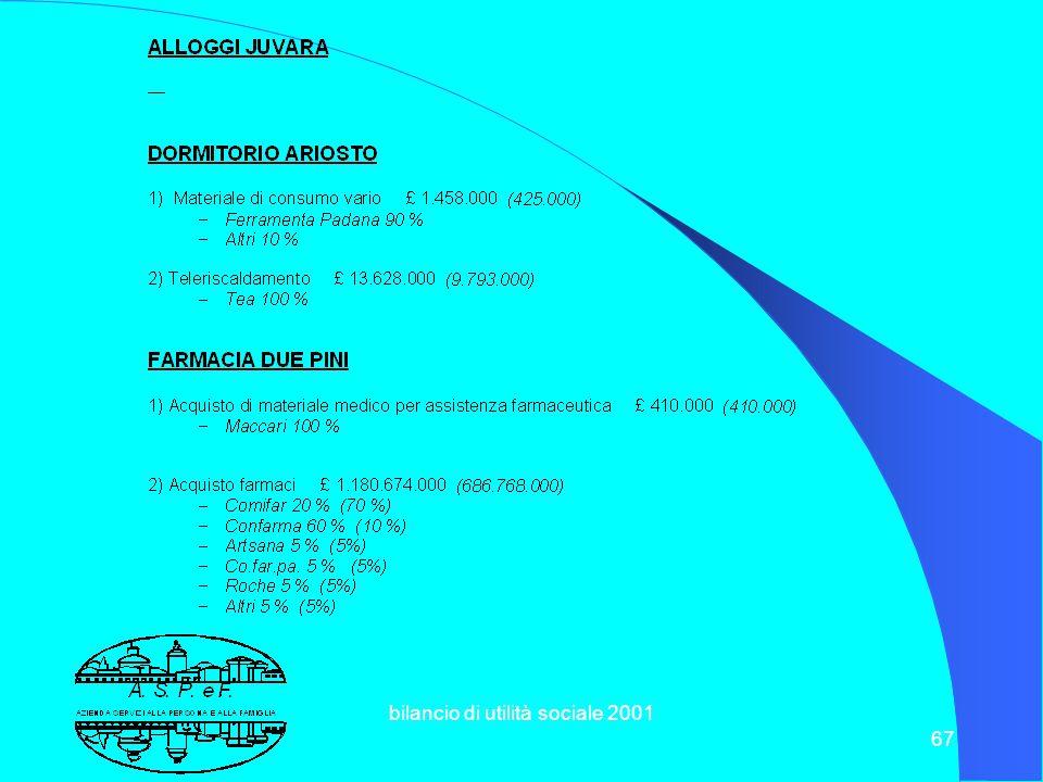 bilancio di utilità sociale 2001 66