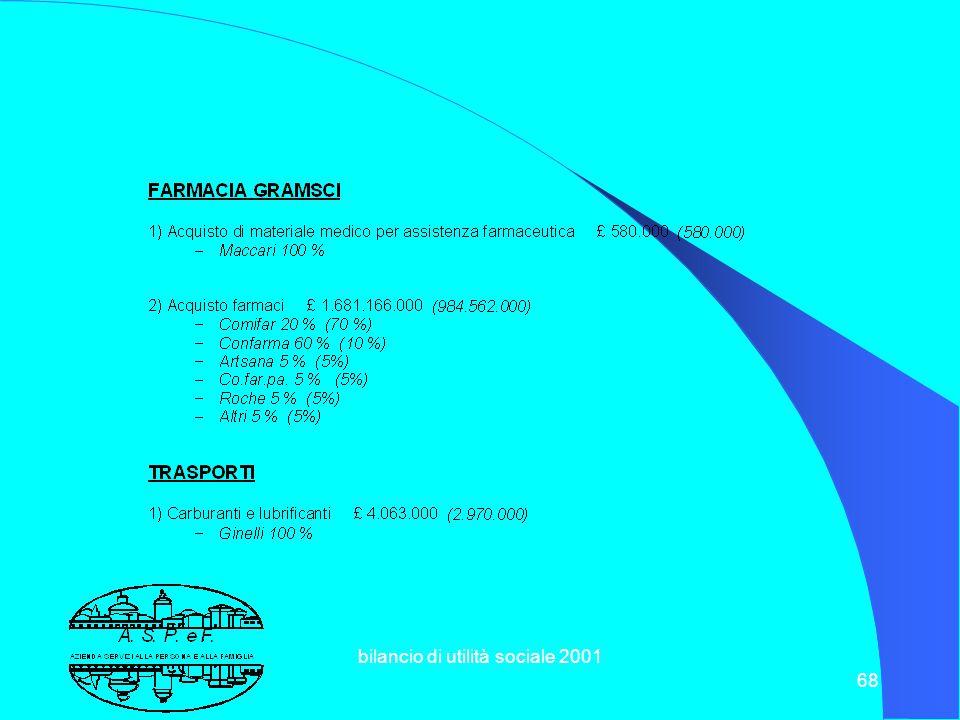 bilancio di utilità sociale 2001 67