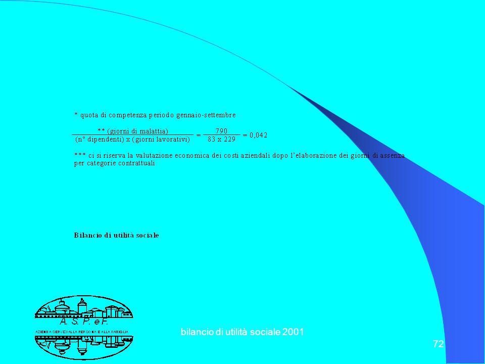 bilancio di utilità sociale 2001 71 8.3 Valorizzazione delle Risorse Umane Gennaio-Settembre 2001