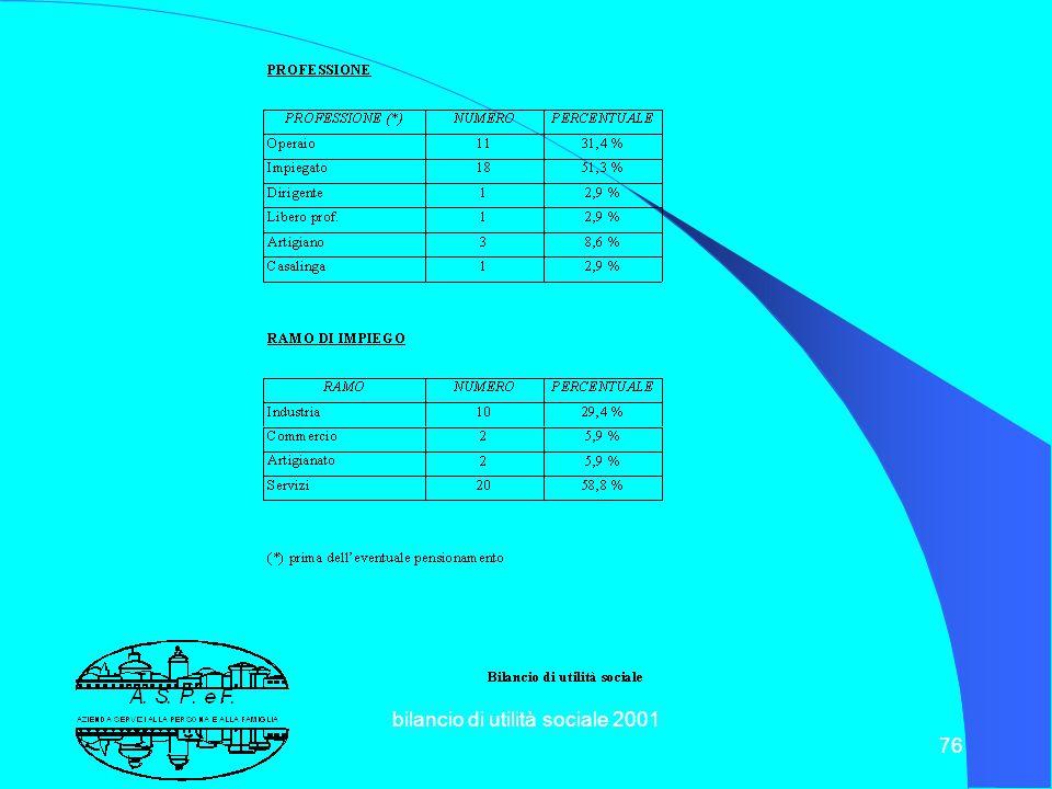 bilancio di utilità sociale 2001 75