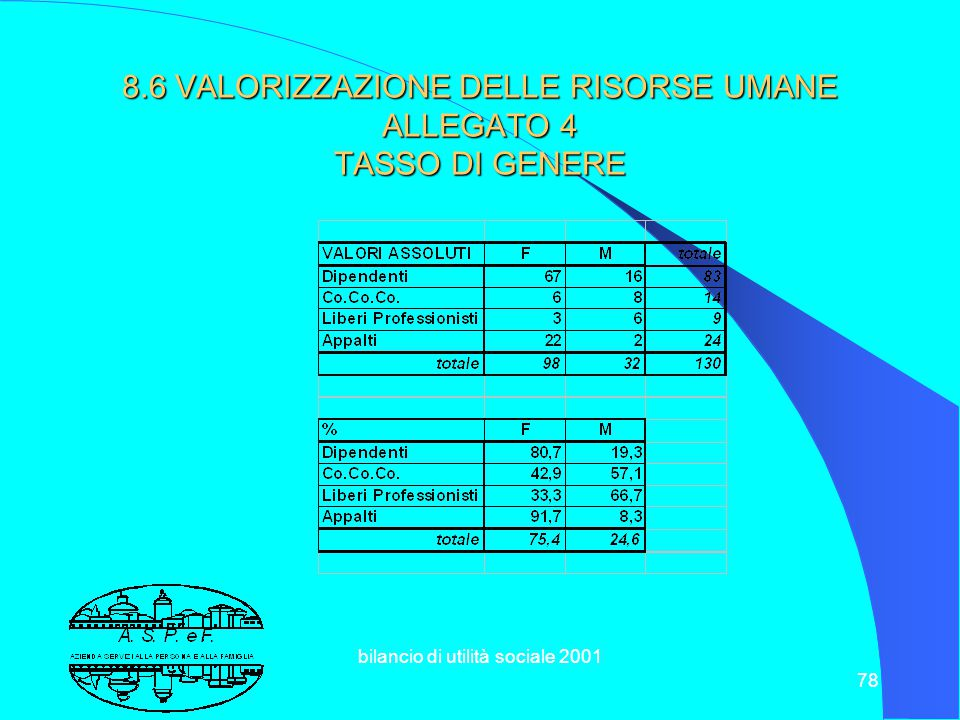 bilancio di utilità sociale 2001 77 8.6VALORIZZAZIONE DELLE RISORSE UMANE ALLEGATO 3 ETA' E ANZIANITA' DIPENDENTI