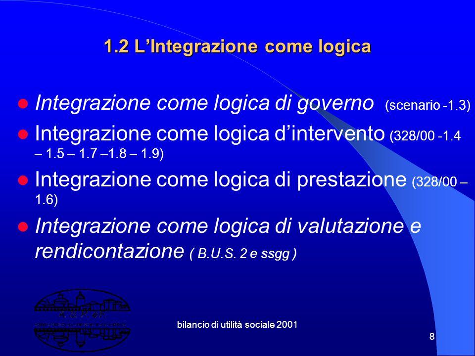 bilancio di utilità sociale 2001 8 1.2 L'Integrazione come logica Integrazione come logica di governo (scenario -1.3) Integrazione come logica d'intervento (328/00 -1.4 – 1.5 – 1.7 –1.8 – 1.9) Integrazione come logica di prestazione (328/00 – 1.6) Integrazione come logica di valutazione e rendicontazione ( B.U.S.