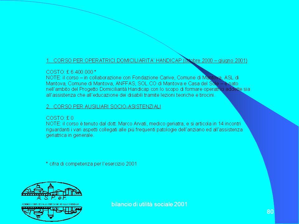 bilancio di utilità sociale 2001 79 8.7 VALORIZZAZIONE DELLE RISORSE UMANE ALLEGATO 5 FORMAZIONE