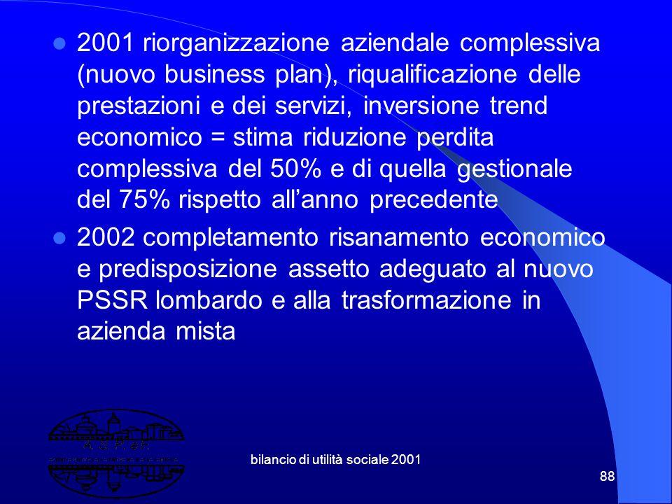 bilancio di utilità sociale 2001 87 10.2 Trends economico gestionali 1998 avvio di aspef =pareggio 1999 completamento profilo multiservizi-200 milioni
