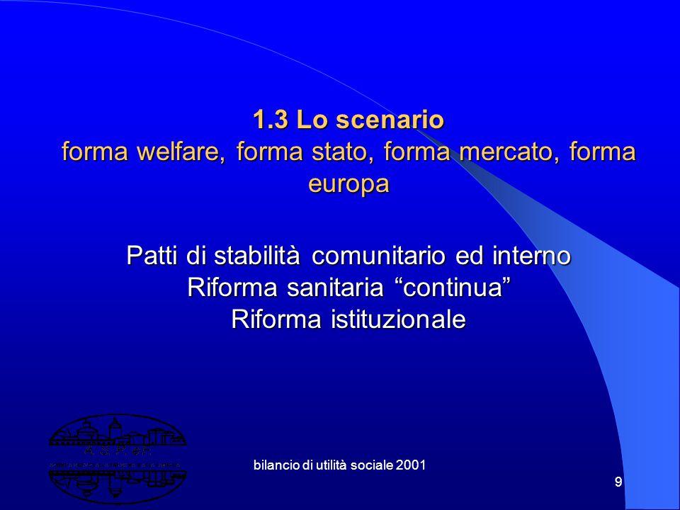 bilancio di utilità sociale 2001 9 1.3 Lo scenario forma welfare, forma stato, forma mercato, forma europa Patti di stabilità comunitario ed interno Riforma sanitaria continua Riforma istituzionale
