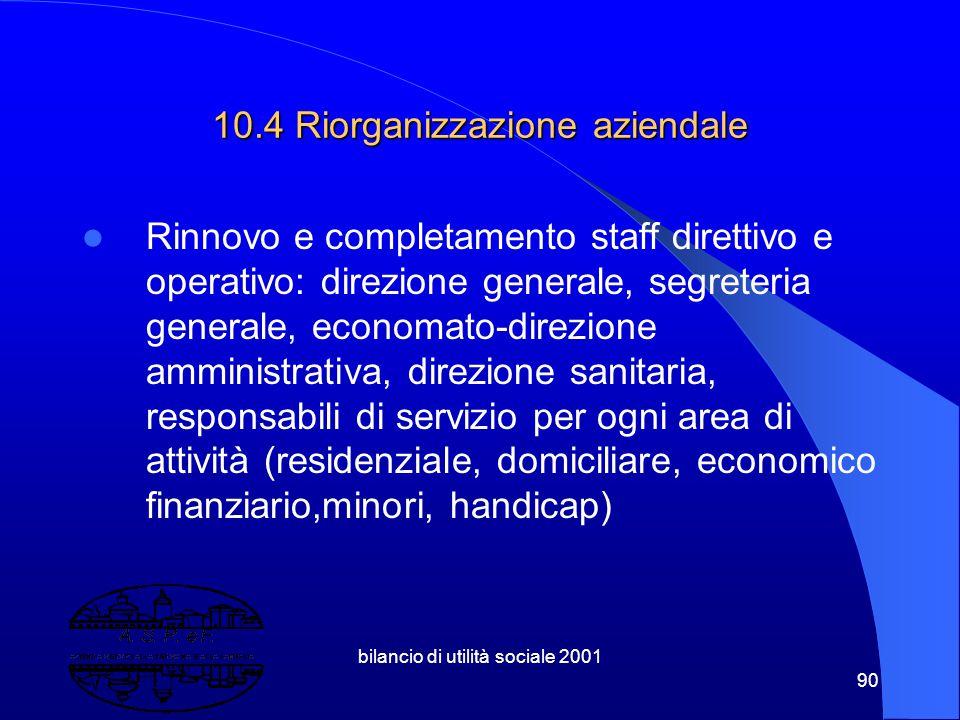bilancio di utilità sociale 2001 89 10.3 criticità Riduzione trasferimenti comunali, regionali, nazionali Mancanza di risorse proprie per investimenti