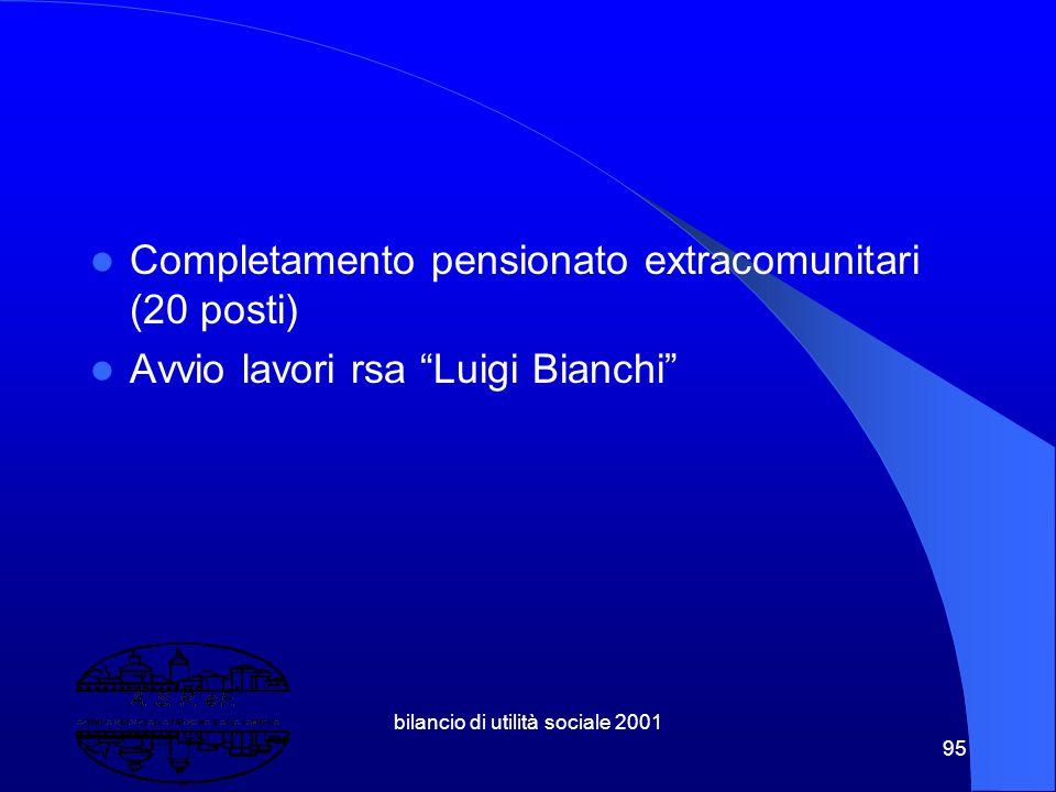 bilancio di utilità sociale 2001 94 10.5 Opere finite e cantieri aperti Completamento ristrutturazione 5° e 6° (semipiano) rsa Isabella d'Este (da 101