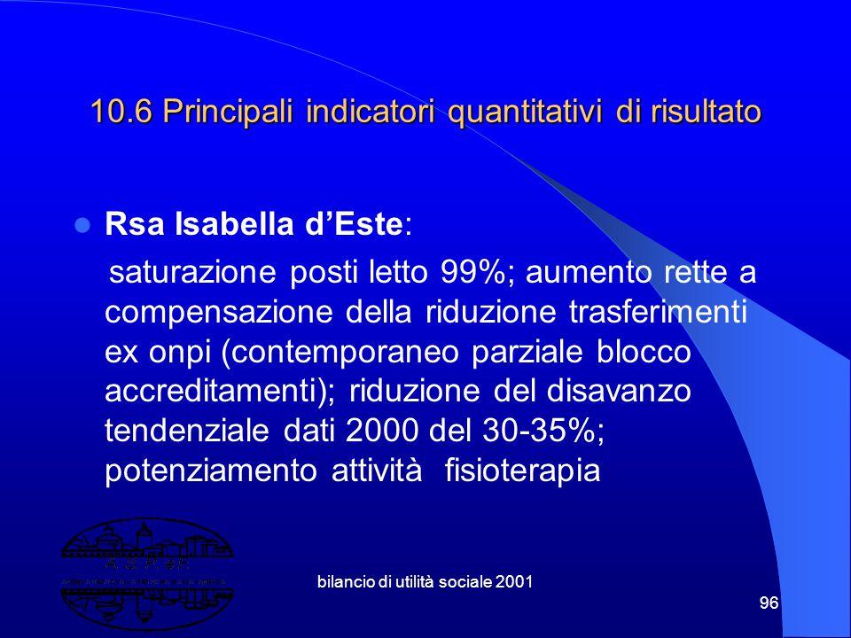 """bilancio di utilità sociale 2001 95 Completamento pensionato extracomunitari (20 posti) Avvio lavori rsa """"Luigi Bianchi"""""""
