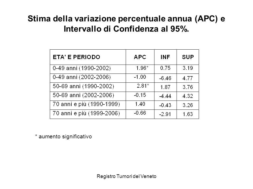 Registro Tumori del Veneto Stima della variazione percentuale annua (APC) e Intervallo di Confidenza al 95%. * aumento significativo