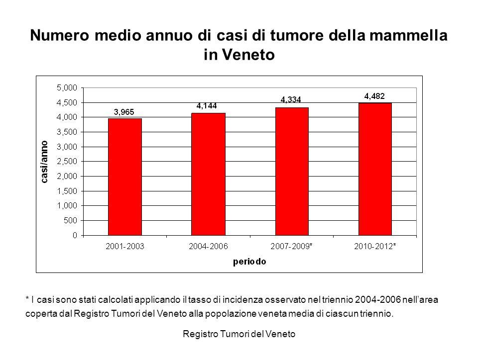Registro Tumori del Veneto Numero medio annuo di casi di tumore della mammella in Veneto * I casi sono stati calcolati applicando il tasso di incidenz