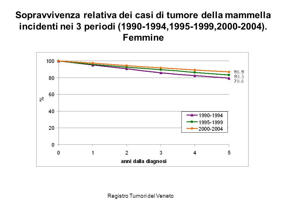 Registro Tumori del Veneto Sopravvivenza relativa dei casi di tumore della mammella incidenti nei 3 periodi (1990-1994,1995-1999,2000-2004). Femmine