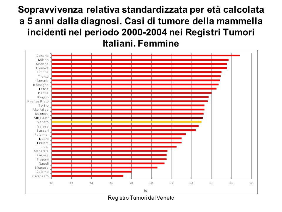 Registro Tumori del Veneto Sopravvivenza relativa standardizzata per età calcolata a 5 anni dalla diagnosi. Casi di tumore della mammella incidenti ne