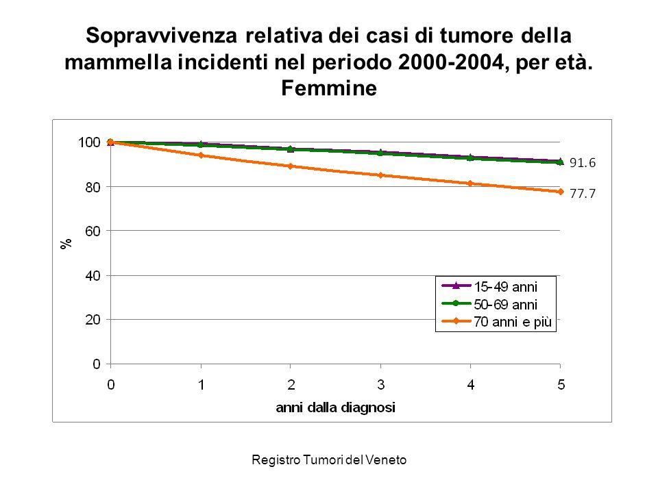 Registro Tumori del Veneto Sopravvivenza relativa dei casi di tumore della mammella incidenti nel periodo 2000-2004, per età. Femmine