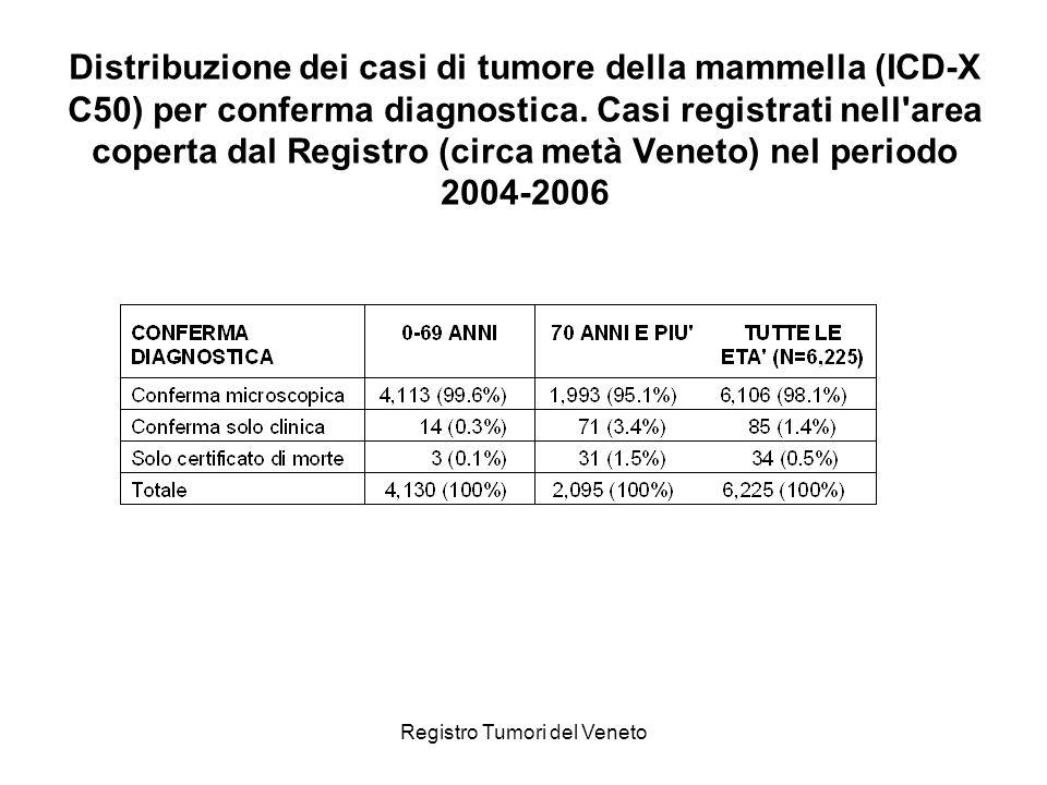 Registro Tumori del Veneto Distribuzione dei casi di tumore della mammella (ICD-X C50) per conferma diagnostica. Casi registrati nell'area coperta dal
