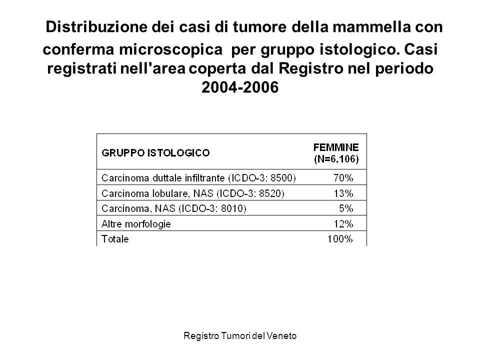 Registro Tumori del Veneto Distribuzione dei casi di tumore della mammella con conferma microscopica per gruppo istologico. Casi registrati nell'area